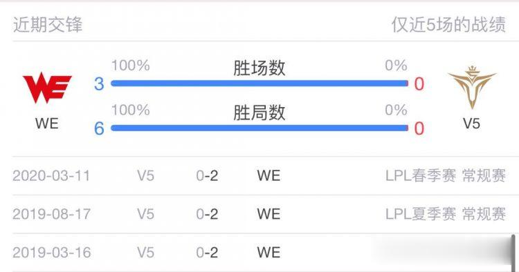 《【煜星娱乐官方登录平台】[热线]LPL夏季赛W9D4: 17: 00起第二场, WE vs V5》