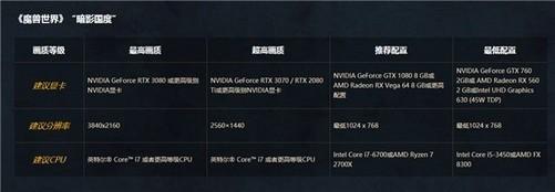 《【煜星app注册】魔兽9.0上线: RTX 3080仅是入门配置》
