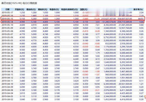 """起底香港仙股闪崩案:套利洗劫""""有套路"""",最需当心股权高度集中股"""