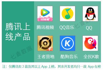 《【煜星平台app登录】5月应用&游戏收入榜Top20: 抖音流量推广揽金不断, 周年庆成游戏吸金重要途径?》