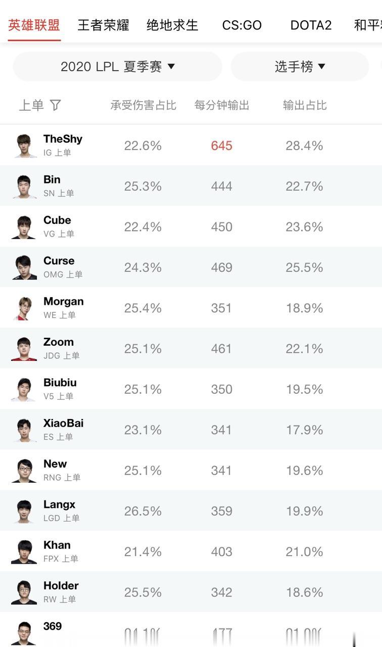 《【煜星在线娱乐】Bin的LPL第一个赛季, 数据上单前四怎么评价这位选手?》