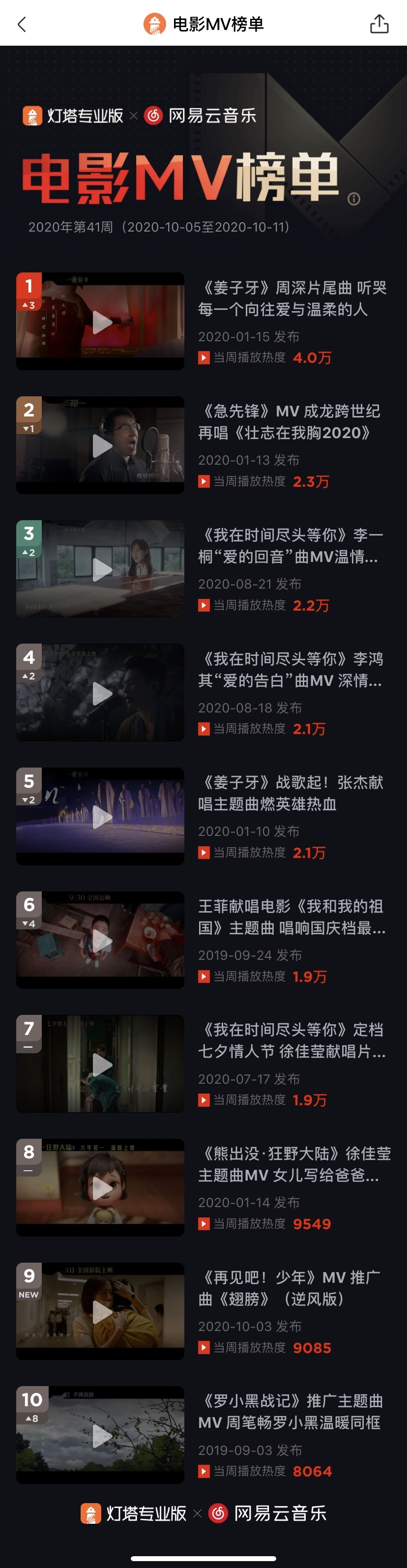 一周電影MV榜|《薑子牙》周深片尾曲MV登頂-圖2