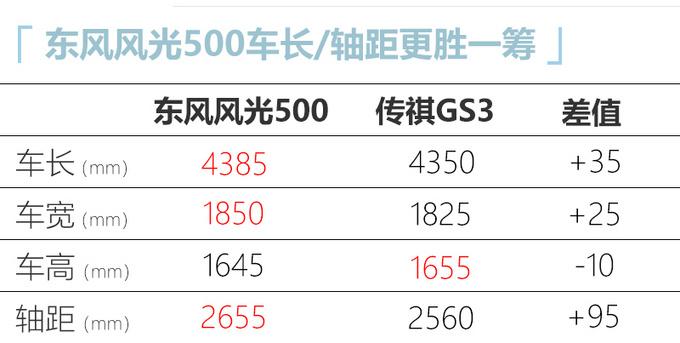 東風風光500正式發佈 外觀運動 競爭廣汽傳祺GS3-圖6