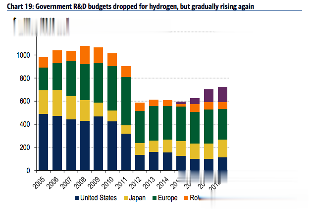 全球新能源的希望: 未必是光伏, 而是氫!-圖5
