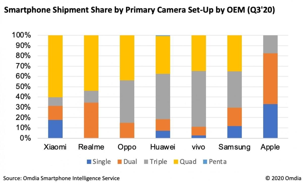 研究機構: 消費者更喜歡四攝像頭智能手機-圖2