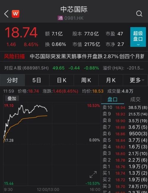 全球股市又漲瞭! 中芯國際反彈逾8%, 港股科技股、醫療保健股崛起-圖4