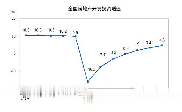 經濟三季報前瞻: 投資增速有望轉正, 內生動力逐漸恢復-圖3