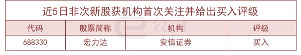 2月25日機構推薦52隻個股-圖2