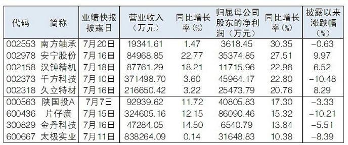44傢上市公司發中報業績快報 18股中報營收、凈利潤雙增長-圖2