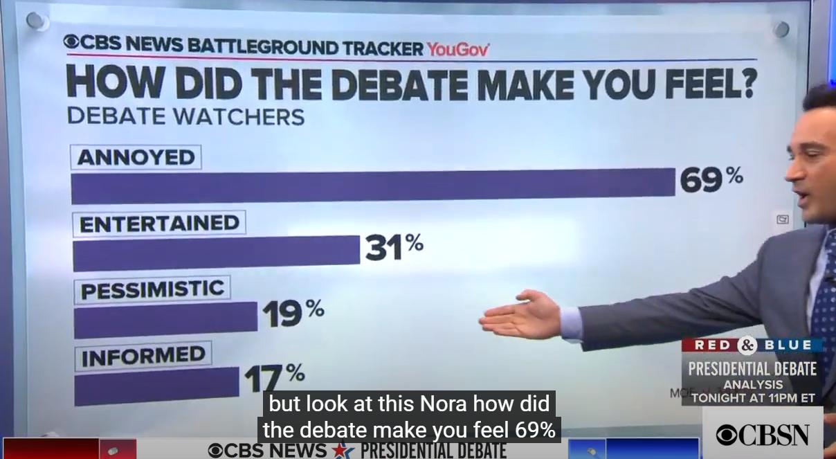 美國總統大選首場辯論民調, 誰贏瞭?-圖3