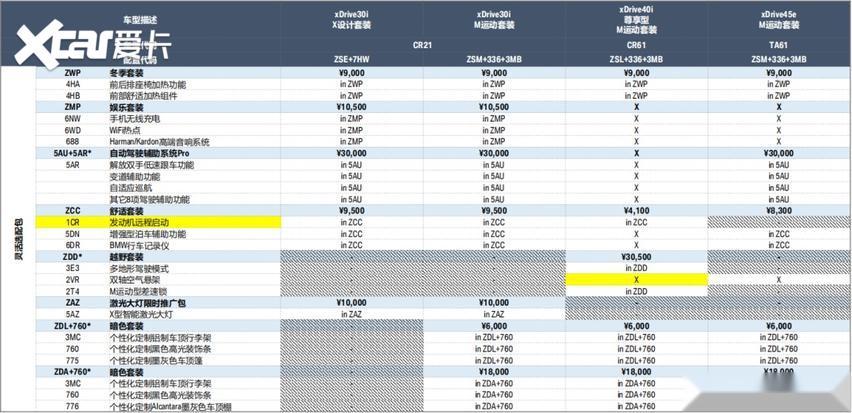 寶馬新款車型售價公佈, 詳細配置解析在此!-圖5