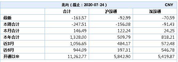 投資情報丨北上資金凈賣出163.57億元, 逆市增持金融地產(附股)-圖2