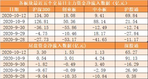 主力資金凈流入212億元 龍虎榜機構搶籌11股-圖2