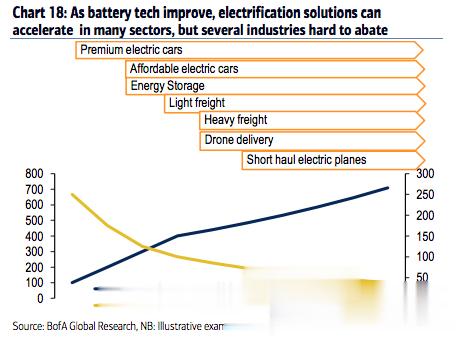 全球新能源的希望: 未必是光伏, 而是氫!-圖4