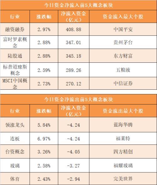 主力資金凈流入212億元 龍虎榜機構搶籌11股-圖4