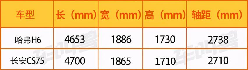質量和銷量雙出爐, 哈弗H6和長安CS75誰第一就買誰?-圖9