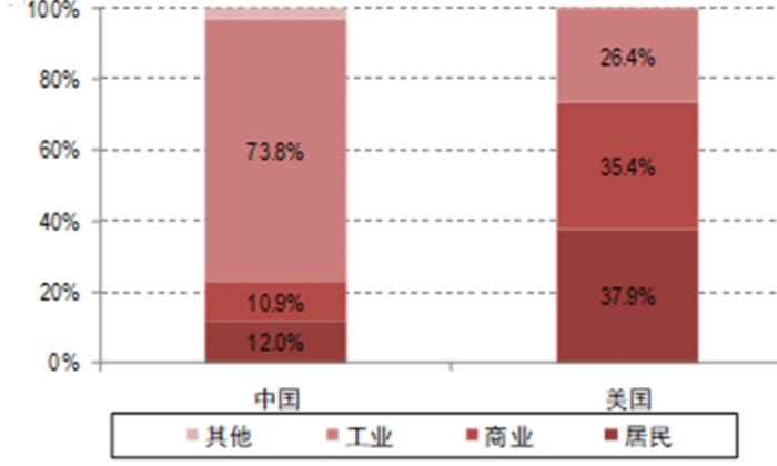 以美国作为参照,美国居民用电量在全社会用电量的占比是中国的三倍之多,中国的人均用电量增长潜力还很大