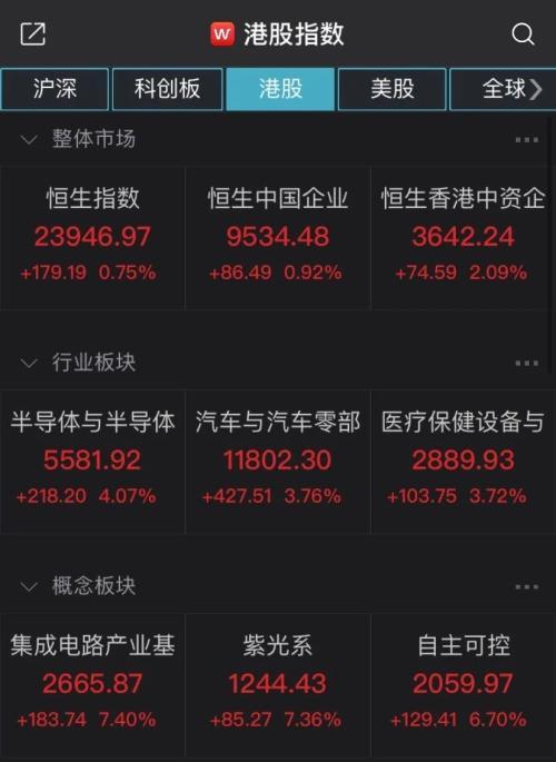 全球股市又漲瞭! 中芯國際反彈逾8%, 港股科技股、醫療保健股崛起-圖2