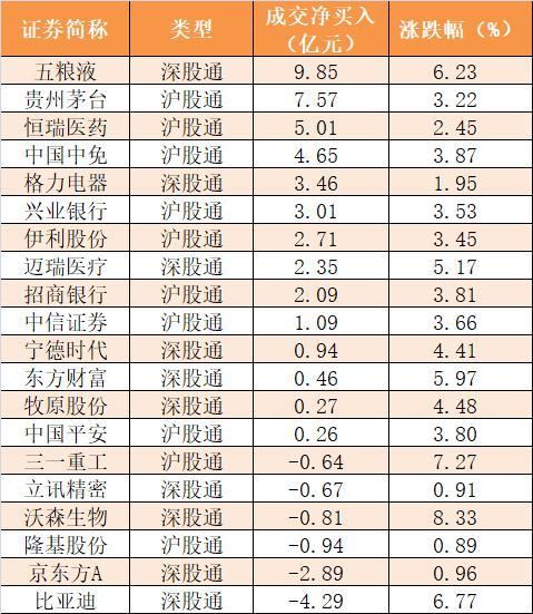 主力資金凈流入212億元 龍虎榜機構搶籌11股-圖7