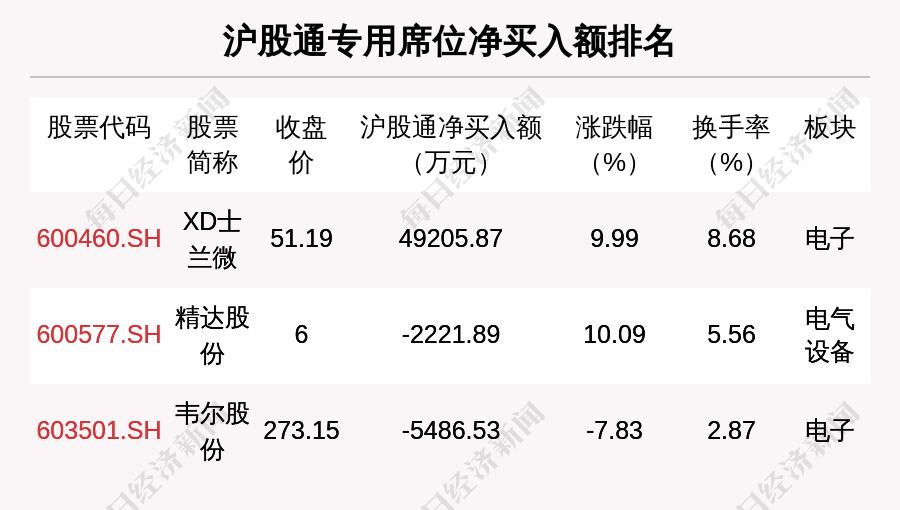 6月18日龍虎榜解析: XD士蘭微凈買入額最多, 還有29隻個股被機構掃貨-圖3