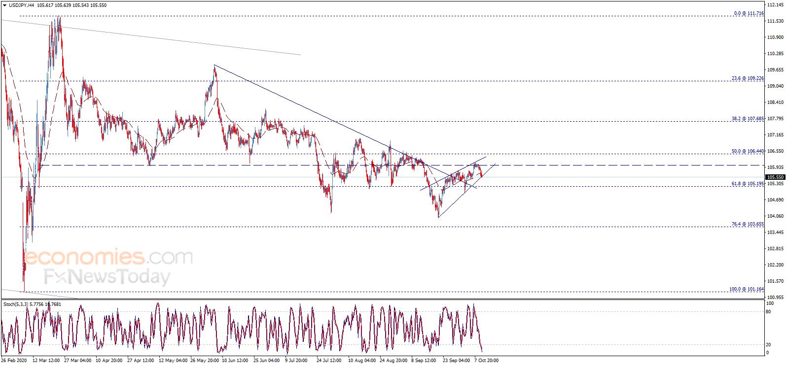 小心! 金價恐還有逾20美元下跌空間 歐元、英鎊、日元和黃金最新日內交易分析-圖3