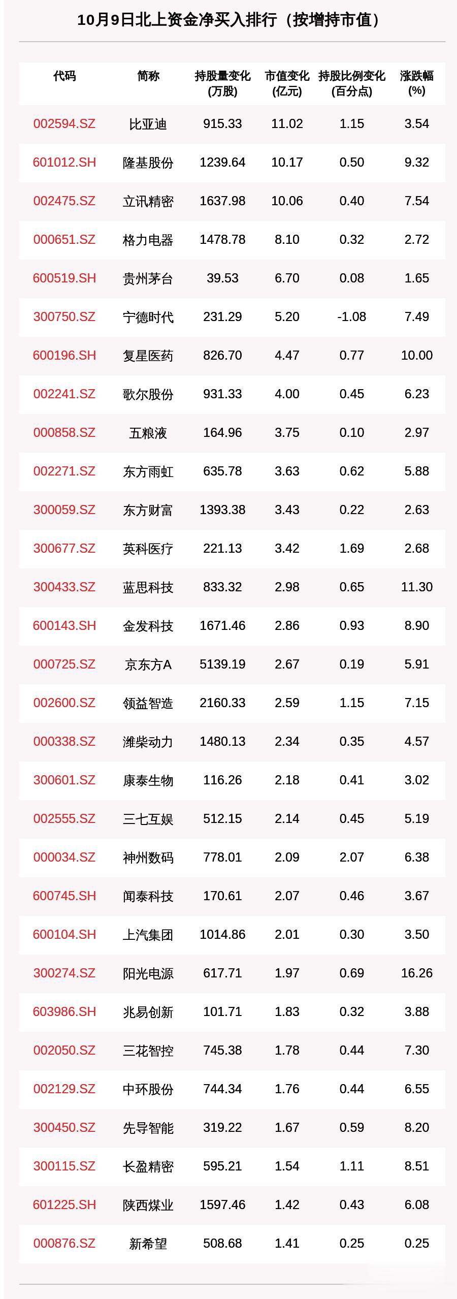 北向資金動向曝光: 10月9日這30隻個股被猛烈掃貨(附名單)-圖2