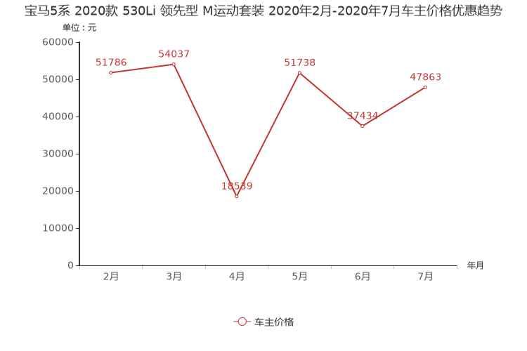 輝昂狂降19.29萬 本周中大型車降價排行-圖7