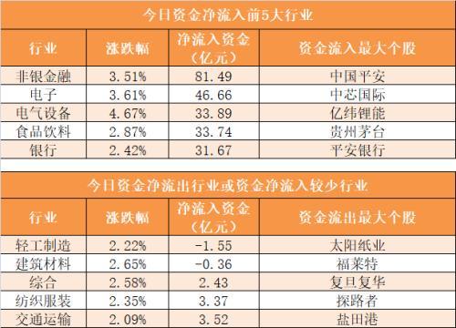 主力資金凈流入212億元 龍虎榜機構搶籌11股-圖3