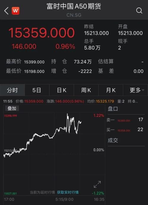 全球股市又漲瞭! 中芯國際反彈逾8%, 港股科技股、醫療保健股崛起-圖3