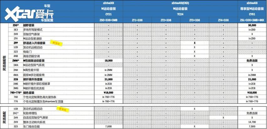 寶馬新款車型售價公佈, 詳細配置解析在此!-圖8