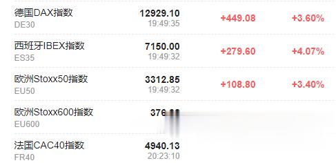 全球市場持續歡騰: 歐股、美股期貨迅速擴大漲幅-圖2