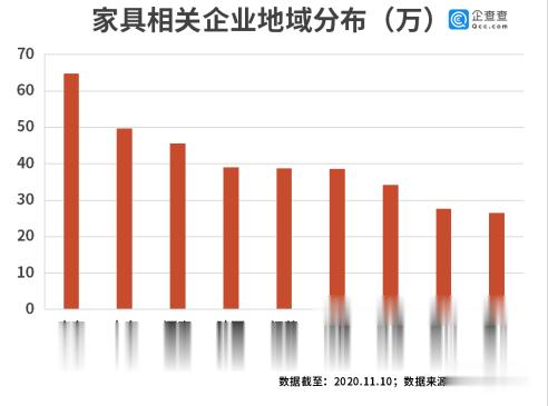 中國傢具被海外瘋搶! 我國傢具進出口企業前三季新註冊超10萬傢-圖3
