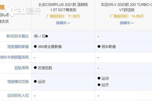 """長安CS55PLUS藍鯨版對比""""買發動機送車""""的本田XR-V-圖8"""
