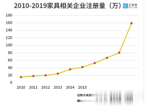 中國傢具被海外瘋搶! 我國傢具進出口企業前三季新註冊超10萬傢-圖2