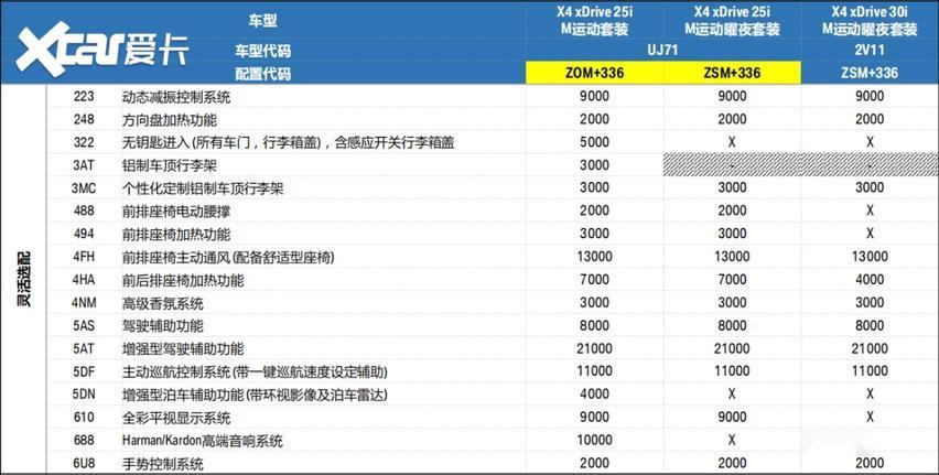 寶馬新款車型售價公佈, 詳細配置解析在此!-圖2
