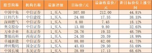主力資金凈流入212億元 龍虎榜機構搶籌11股-圖8