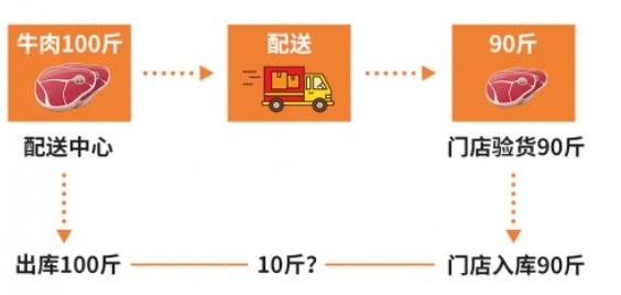 如何讓盤點數據更準確、成本核算更精準? 嘩啦啦盤點診斷來幫你-圖3