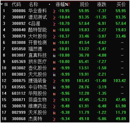 次新股破發潮要來瞭? 物流股上市2天被摁跌停 最慘新股已回撤63%-圖2