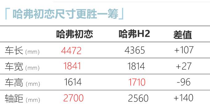 哈弗全新H2尺寸大幅加長 軸距超H6 起售或超8萬元-圖4