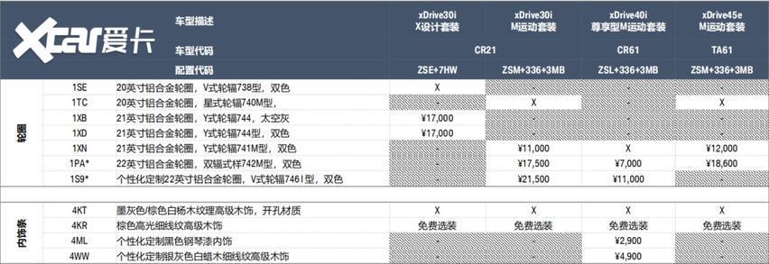 寶馬新款車型售價公佈, 詳細配置解析在此!-圖4