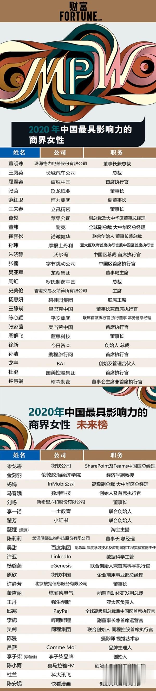 中國最具影響力商界女性: 董明珠蟬聯 薇婭李子柒上榜-圖2