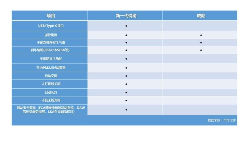 有顏有范實力派新一代悅納VS威馳-圖2