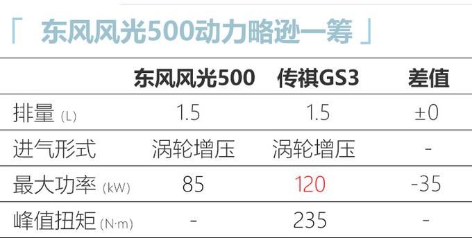 東風風光500正式發佈 外觀運動 競爭廣汽傳祺GS3-圖7