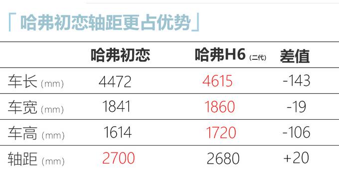 哈弗全新H2尺寸大幅加長 軸距超H6 起售或超8萬元-圖5