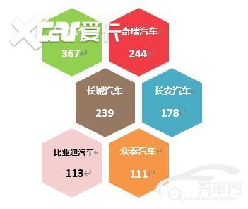9月國內汽車質量投訴分析報告-圖8