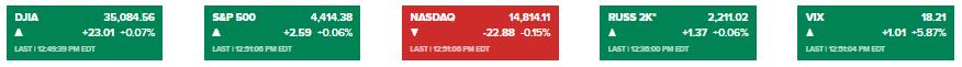 """風雨欲來!金融市場""""跌""""聲一片、這一資產卻狂飆13% 市場屏息以待兩大考驗來襲-圖4"""