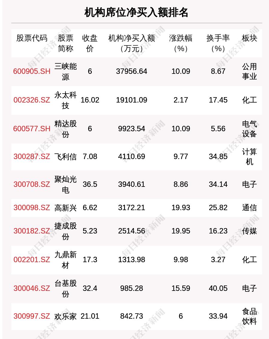 6月18日龍虎榜解析: XD士蘭微凈買入額最多, 還有29隻個股被機構掃貨-圖2