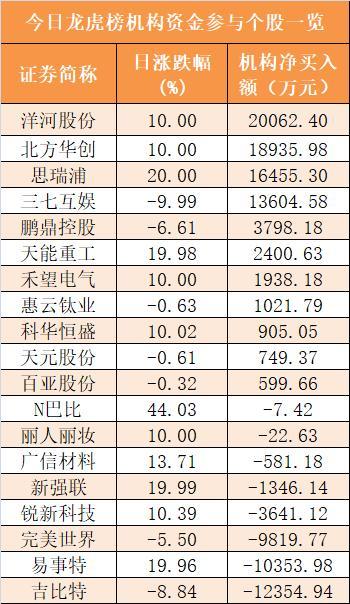 主力資金凈流入212億元 龍虎榜機構搶籌11股-圖6