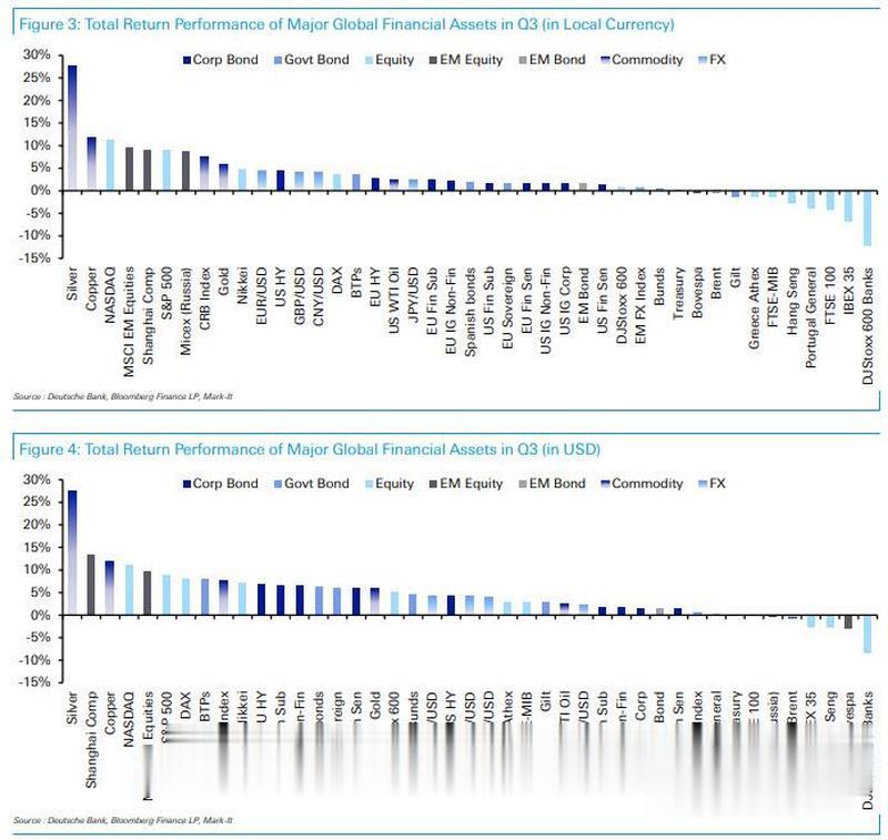 9月大類資產盤點: 白銀表現最差, 隻有全球國債堅挺-圖2