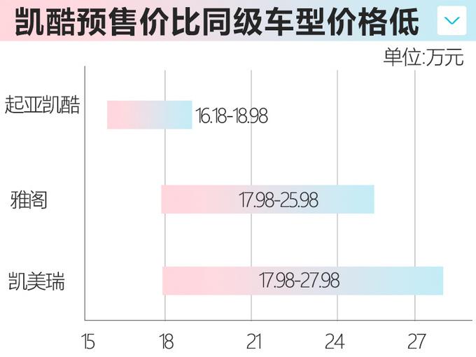 起亞全新K5凱酷預售! 16.18萬元起-尺寸同級最大-圖5